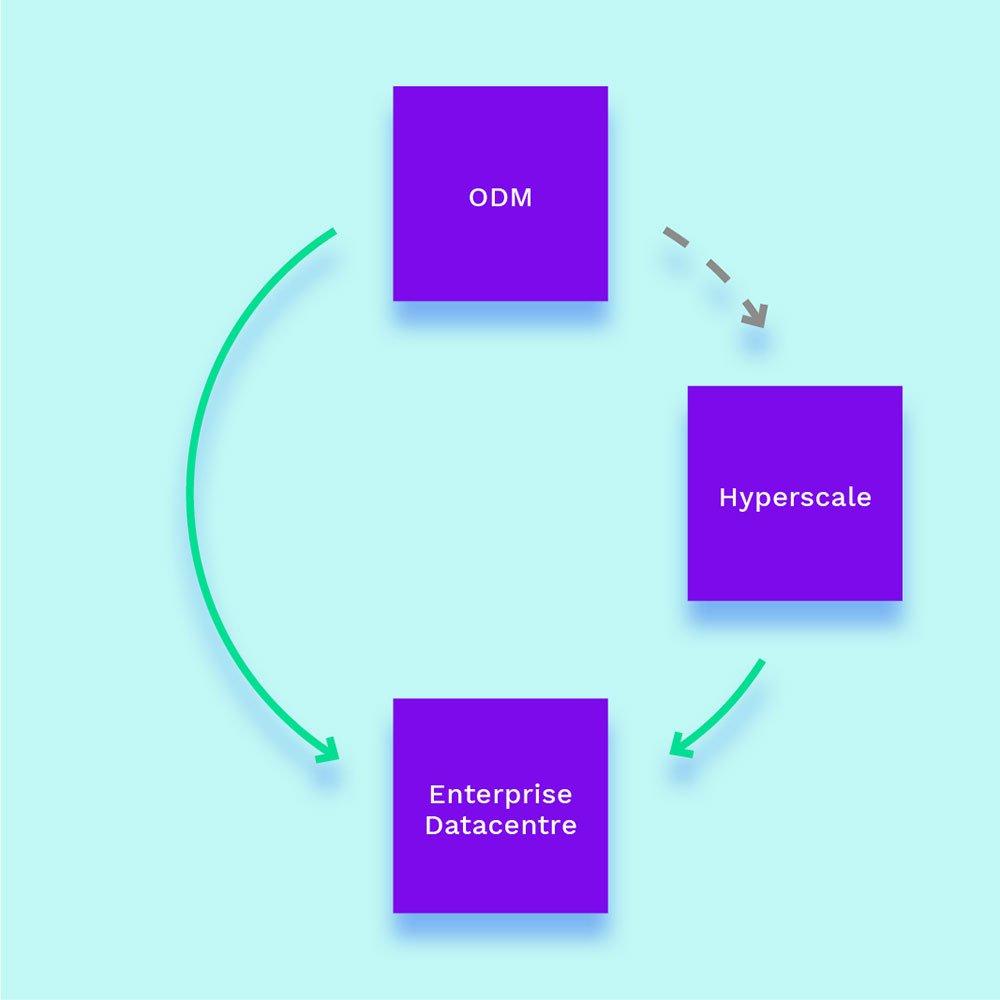 OCP diagram